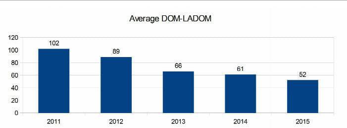 days on the market 2015