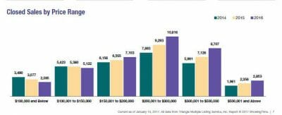 2016 Triangle area real estate sales by price range